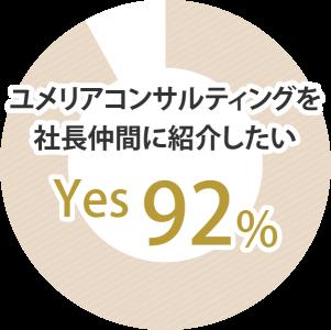 ユメリアコンサルティングを社長仲間に紹介したいYES 92%